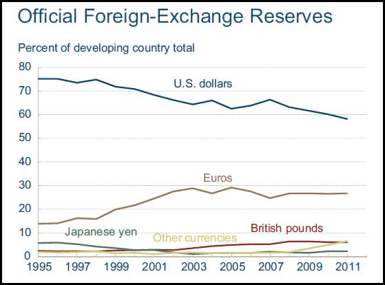 Why forex reserves are important